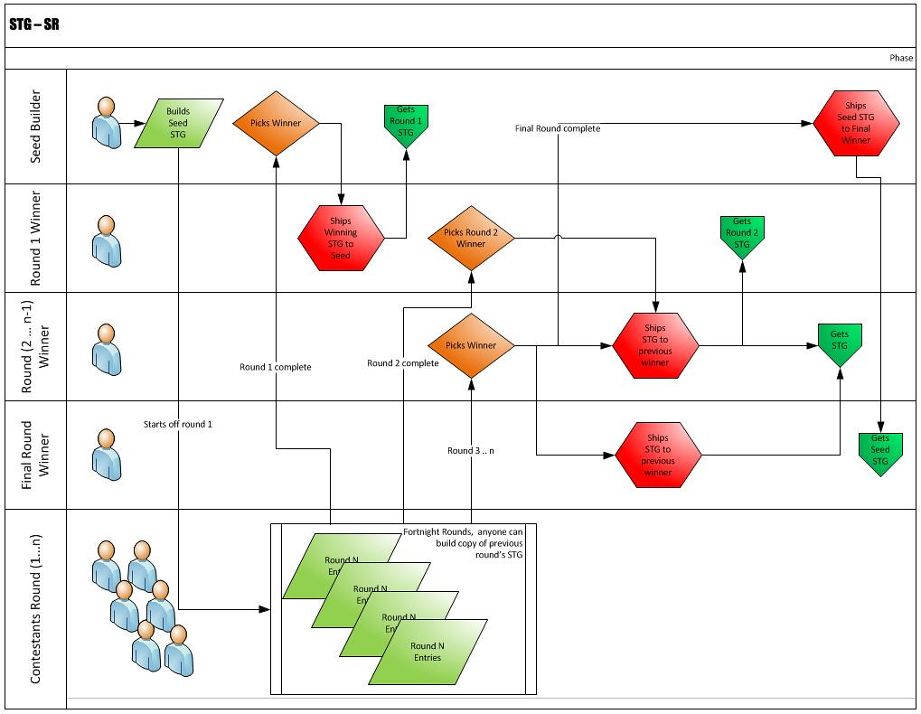 Bubble Flow Chart: STG-SR flow chart | Jake Don and Curtis were confused aboutu2026 | Flickr,Chart
