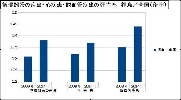 福島縣在心臟、腦血管等疾病方面的死亡率,災後2014年比災前2009年,超出全國平均更多。