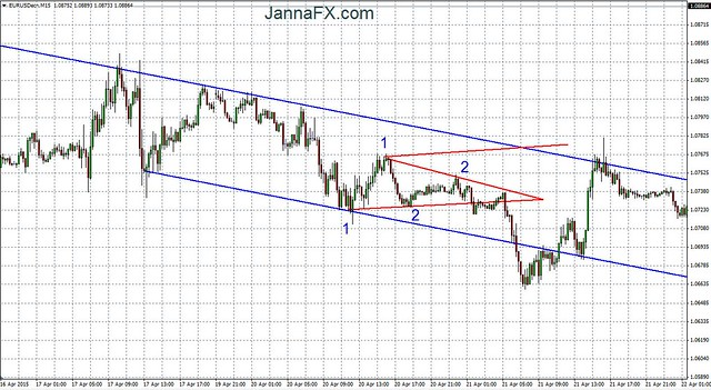 Triangle trading _ 3 _ now we have 2 bottoms 2 tops
