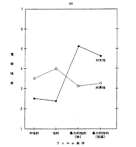描写されたレイプ被害者の反応と被験者の攻撃反応(1/2)