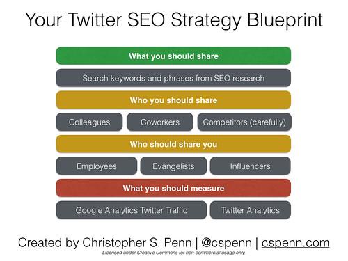twitter seo strategy.001.jpg