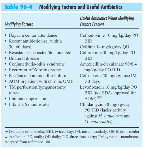Table 96-4 Modifying Factors and Useful Antibiotics