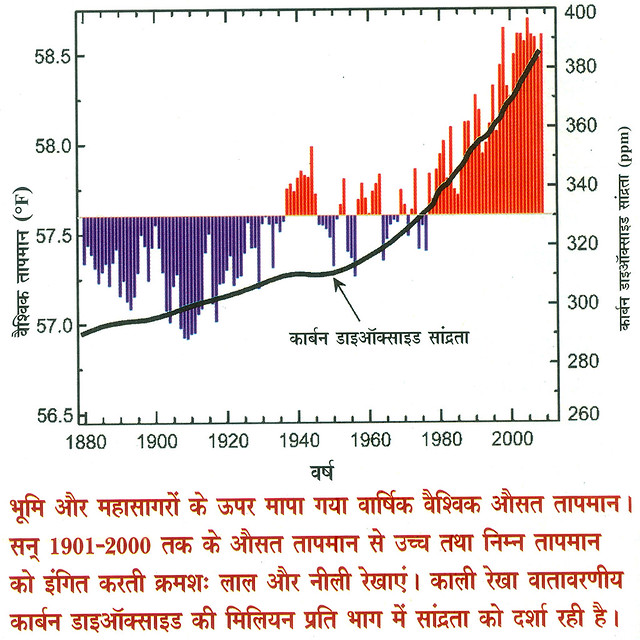 वैश्विक तापमान एवं कार्बन डाइऑक्साइड