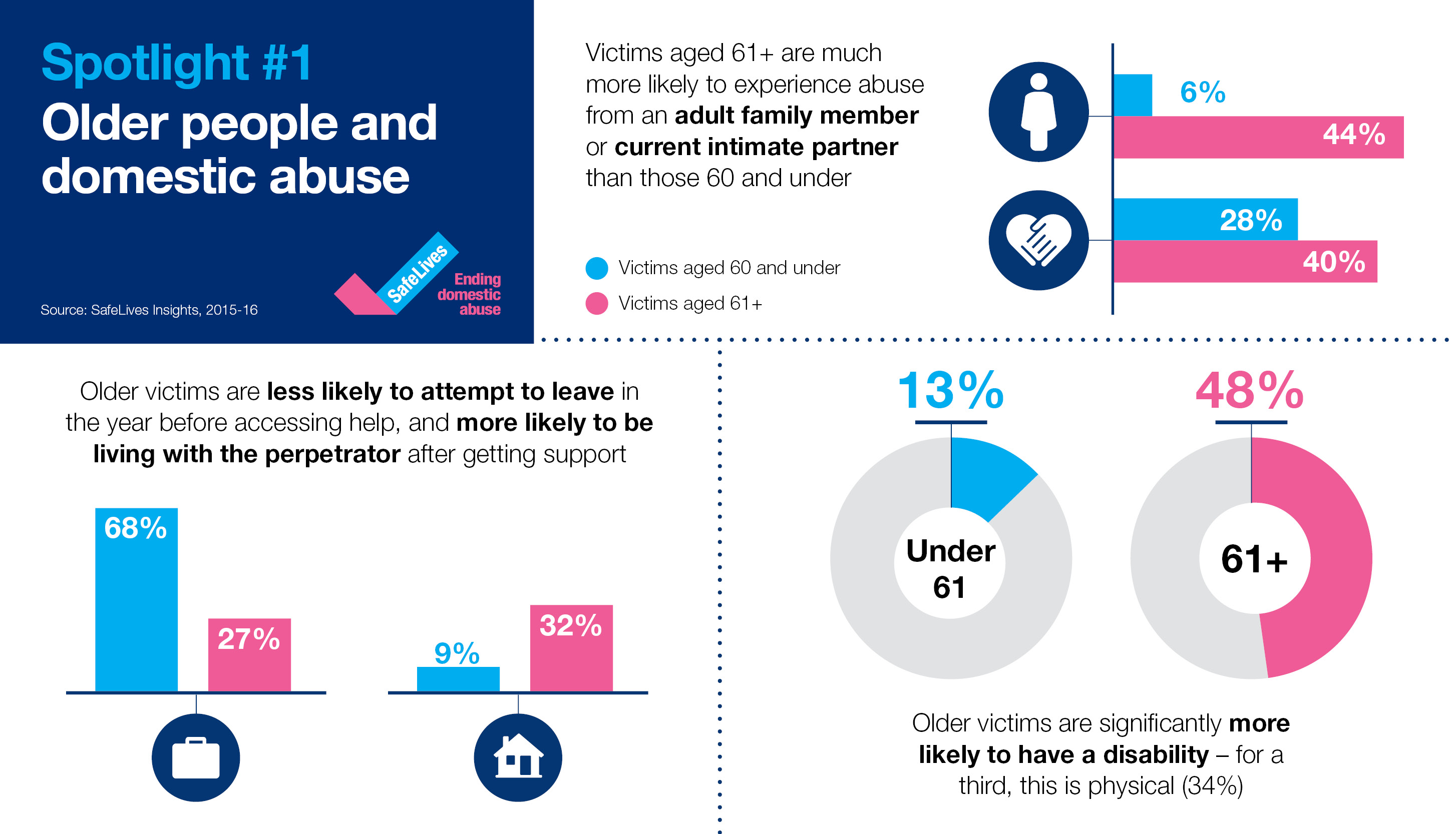 What's unique about older people's experiences of domestic abuse?