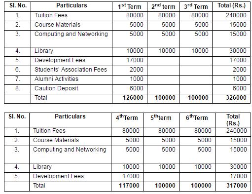 IIM Raipur PGPWE Fees