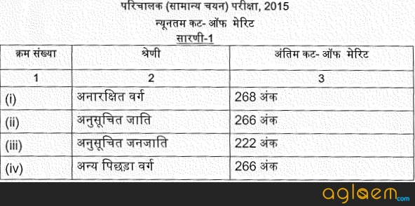 UP Parichalak Result 2015 Declared (upsssc.gov.in) - UPSSSC Result