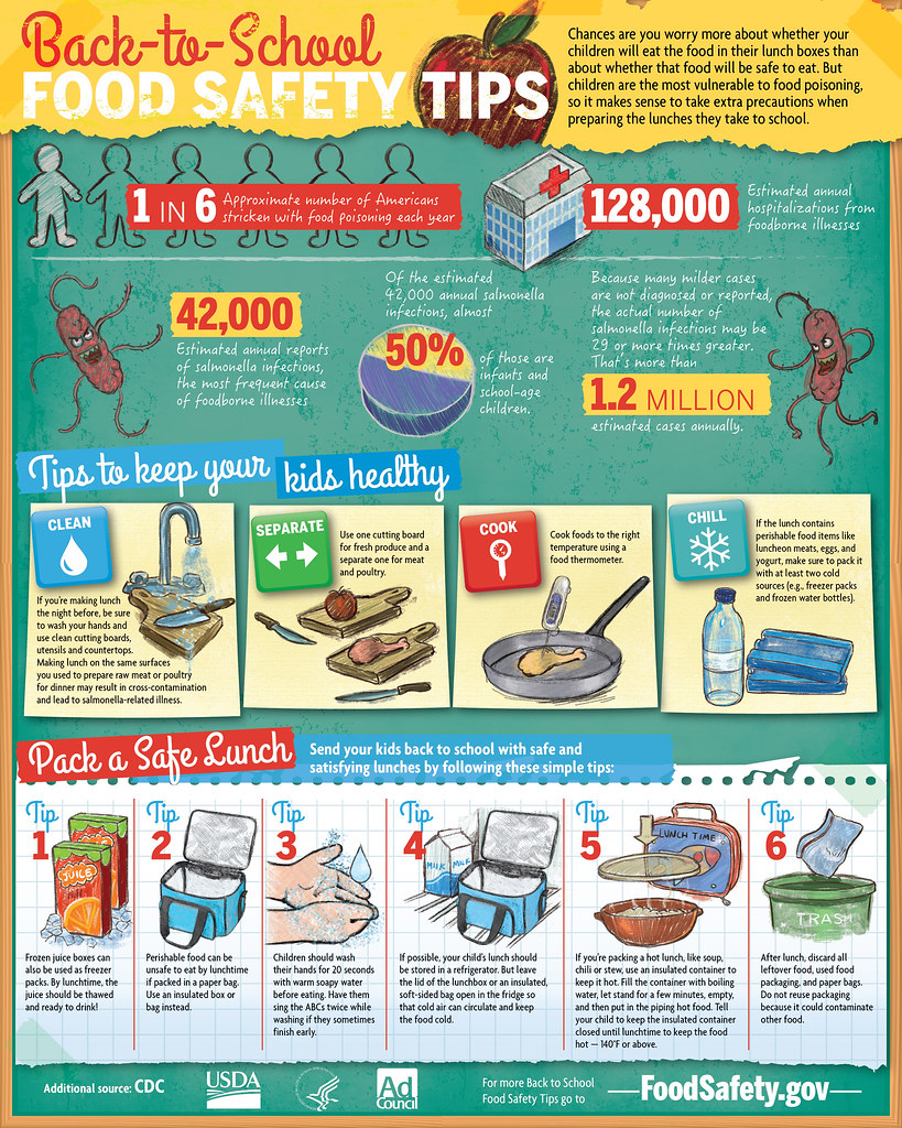 Back To School Food Safety Usda Foodsafety Flickr