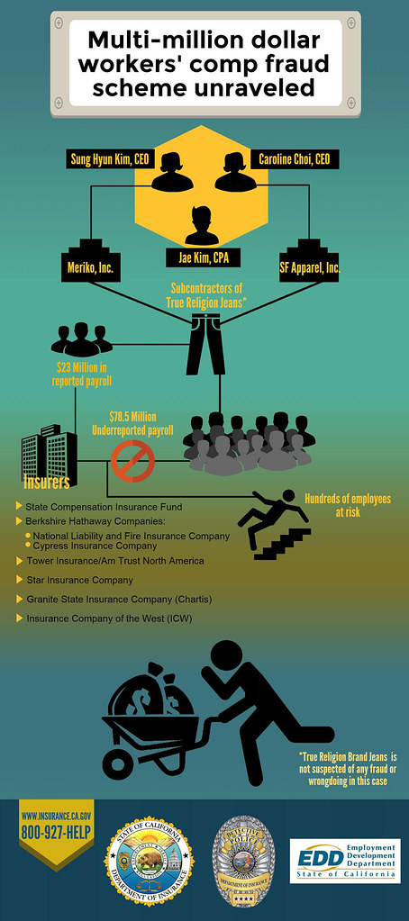 Subcontractors and CPA busted on multi-million dollar work ...