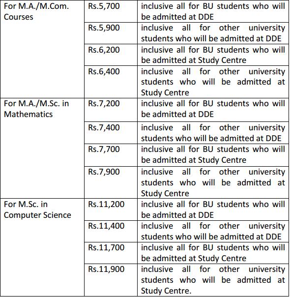 Burdwan University Distance PG Admission 2018 | AglaSem Admission on