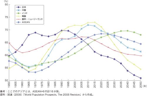 「第2-5-1-4図 アジア各国における生産年齢人口比率の推移」