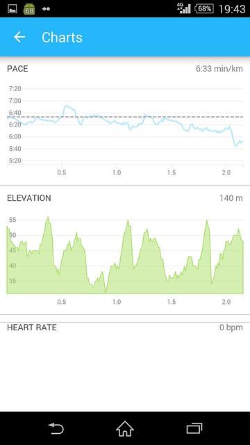 20150503_RunKeeper(Running)charts