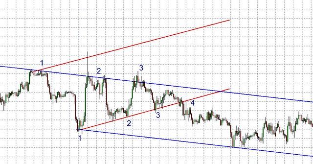GBB-JPY triangle