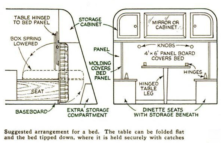 1937 Popular Science - Camper bed and table arrangement for a small trailer where space is limited