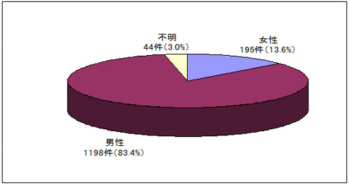 ストーカー事案の分析 行為者の性別(平成24年)