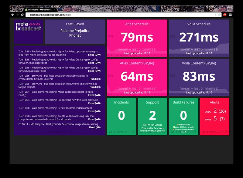Our new dashboard