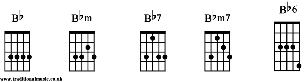 B Flat Chord Guitar Finger Position | via All about Guitars … | Flickr