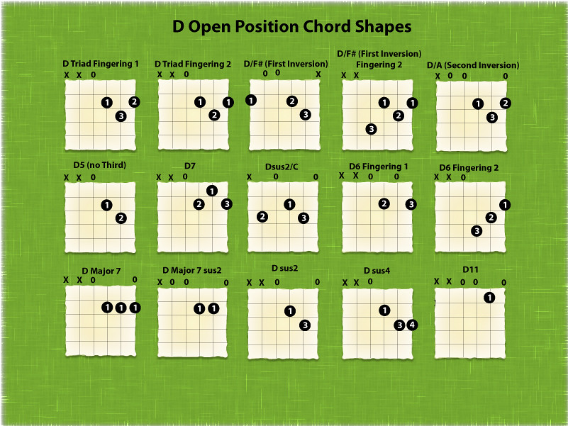 Guitar Chords In Open D | via All about Guitars ift.tt/1G0dU… | Flickr