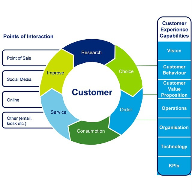 Customer Experience Management Cxm Or Cem Is One Of Th