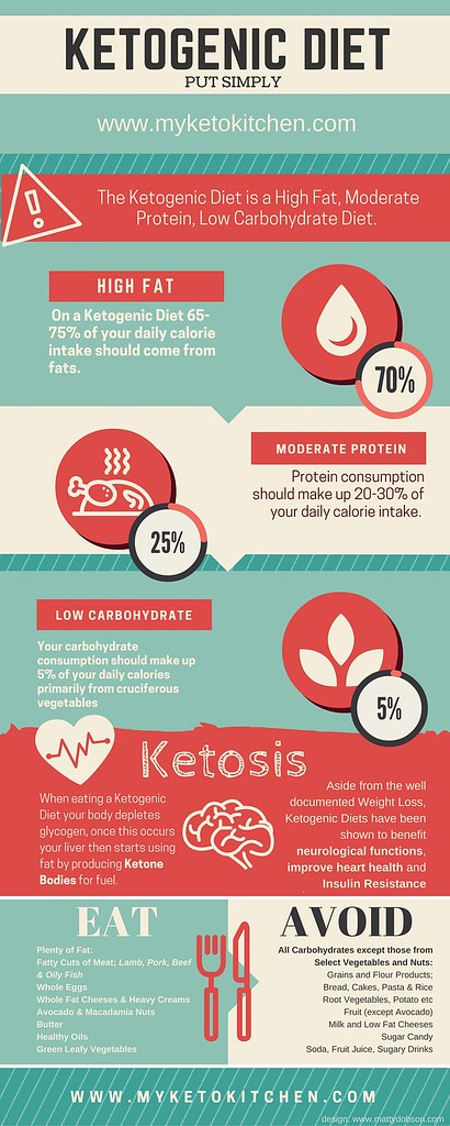 Ketogenic Diet Infographic for Ketosis | A simple ...