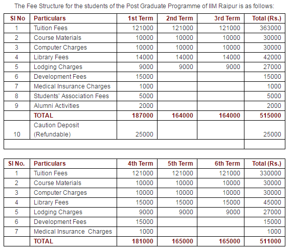 IIM Raipur PGP Fees