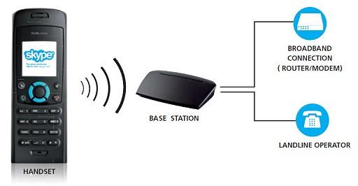 Skype RTX 3088 DUALphone Connection