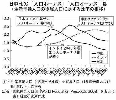 日中印の「人口ボーナス」「人口オーナス」期 (生産年齢人口の従属人口に対する比率の推移)