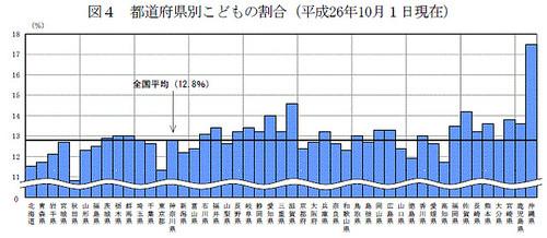都道府県別こどもの割合(平成26年10月1日現在)