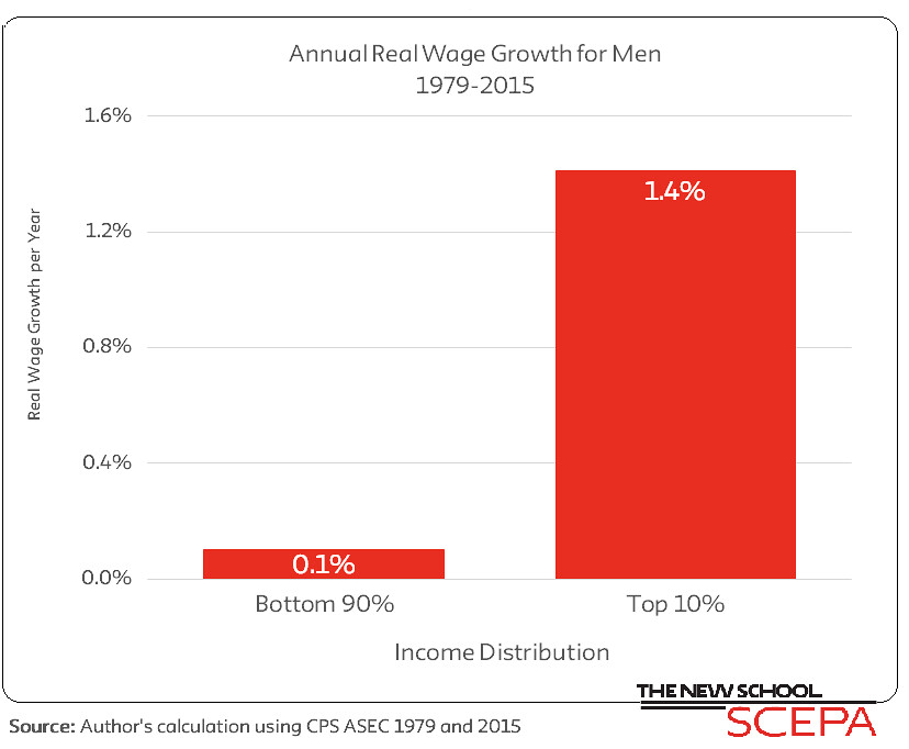 Annual Real Wage Growth for Men