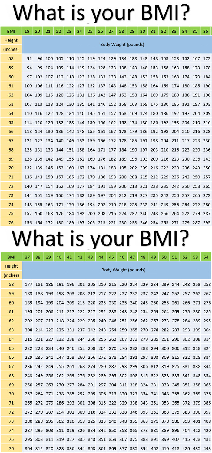 what is your body mass index bmi long