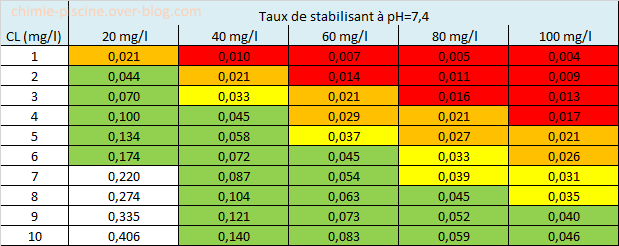 Partie 4 comment adapter le taux de chlore au taux de for Acide chlorhydrique piscine