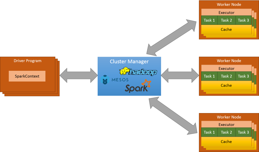 Apache Spark Technical Architecture