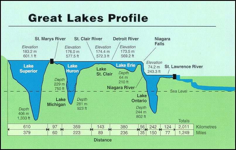 GreatLakesWaterDepth