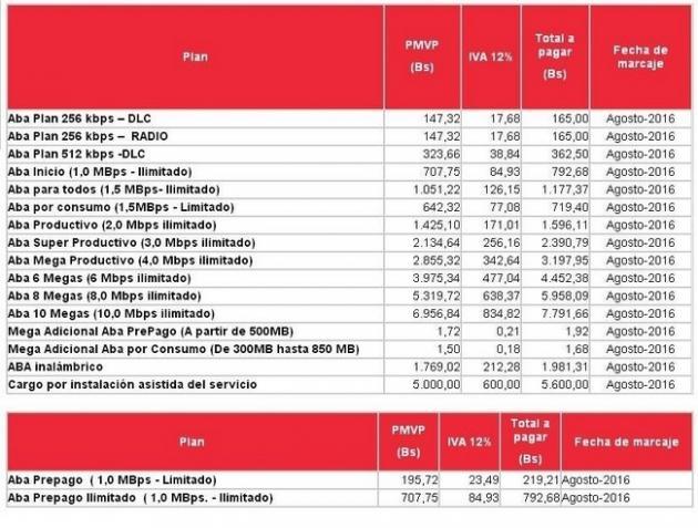 Estos son los nuevos precios de los Servicios de telefonía e internet de CANTV y MOVILNET