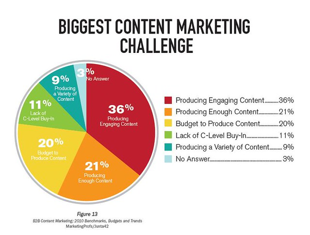 Engaging-content-creation-is-a-challenge