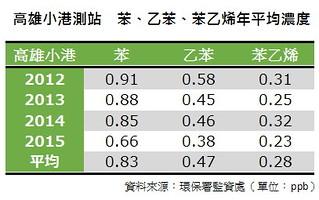 資料來源:環保署 單位:ppb 光化測站地點 小港測站地點:高雄市小港國中