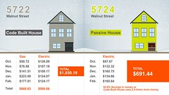 Figure 3. Money saved: Passive House vs. code-built house