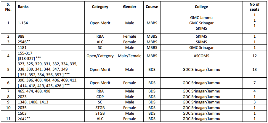 MBBS BDS Seat Matrix