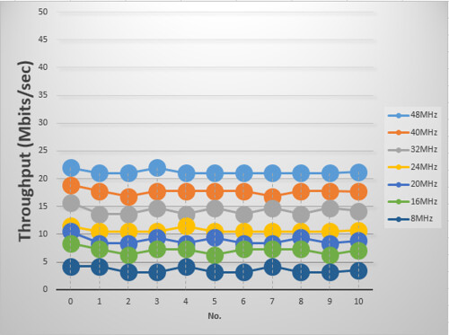 TOE performance according to AHB bus clock