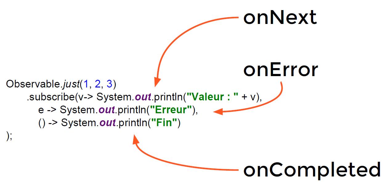 Figure 2-3 Implémentation d'un Observer avec des lambdas