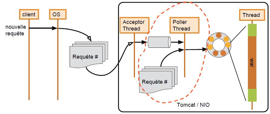 Figure 1-2 Cheminement d'une requête HTTP dans une application Tomcat avec le connecteur NIO