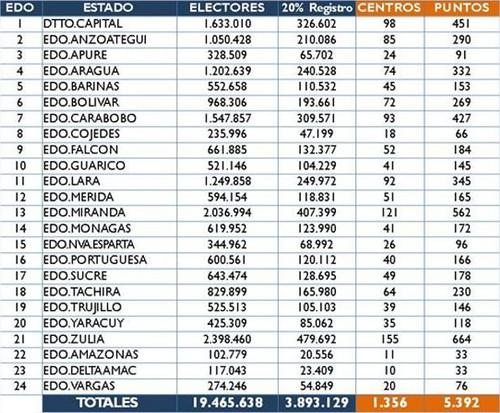 CNE: Revocatorio podría realizarse durante primer trimestre de 2017