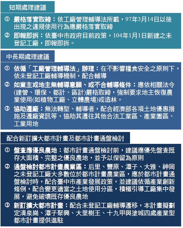 台中市未登記工廠處理策略 圖片來源:台中市府簡報